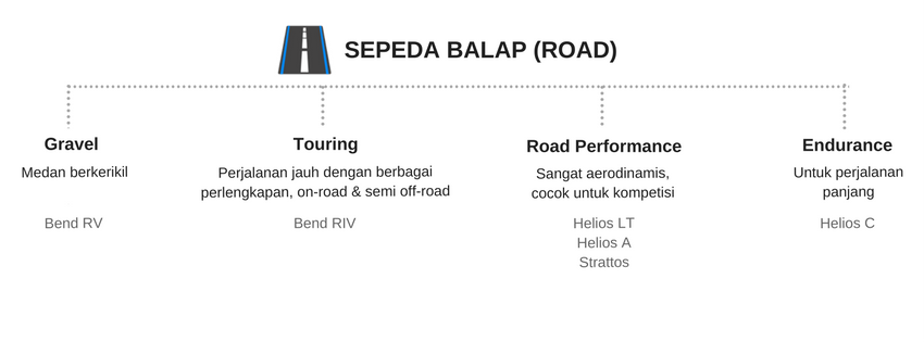 Kategori Sepeda Road