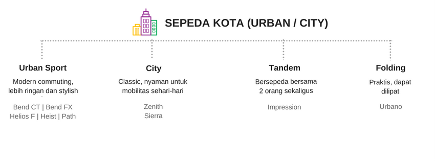 Kategori City Bike