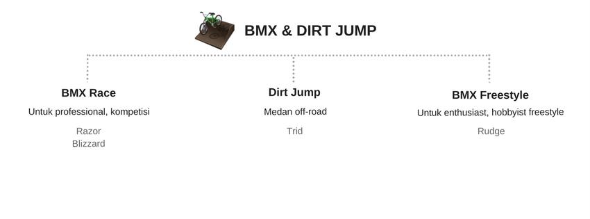Kategori Sepeda BMX
